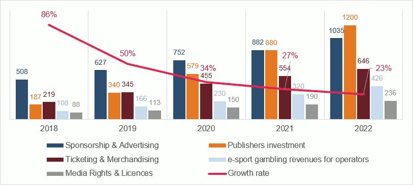 evolution du marché mondial de l'eSport